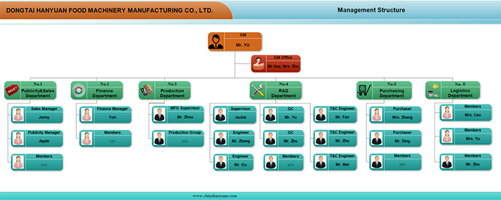 Management Structure-HANYUAN MACHINERY